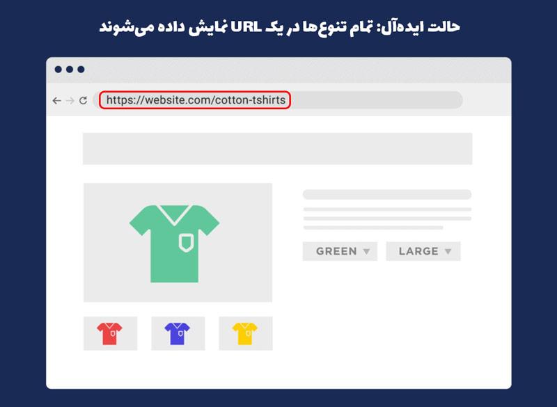 در حالت ایده آل تمام محصولات باید در یک url نمایش داده شوند