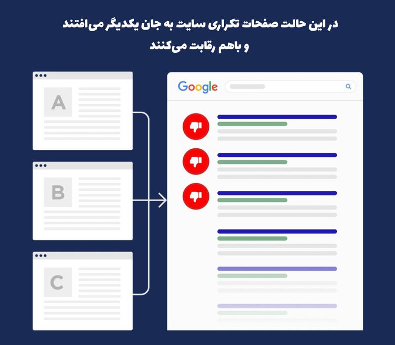 رقابت محتواهای تکراری در صفحه نتایج گوگل