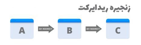 زنجیره-ریدایرکت-چیست-what-is-redirect-chain