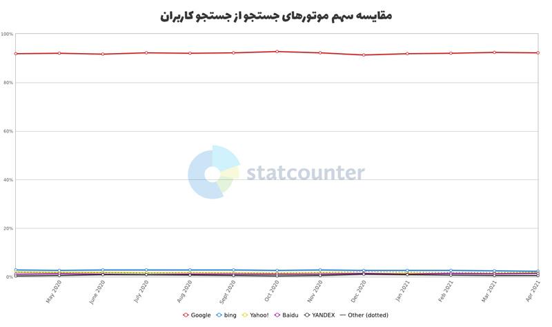 مقایسه میزان سهم موتورهای جستجو از جستجو کاربران