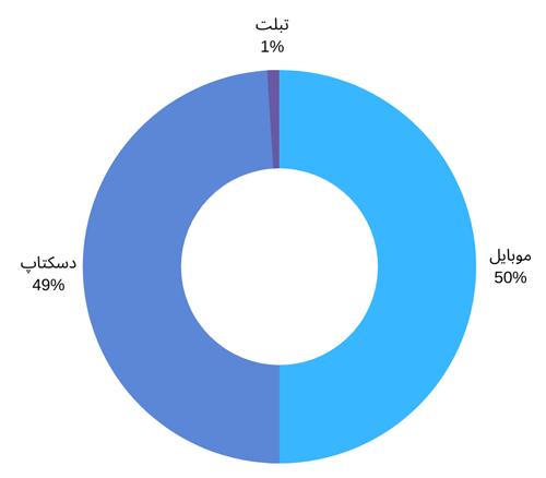 سهم موبایل و تبلت و کامپیوترهای شخصی از وبگردی در ایران